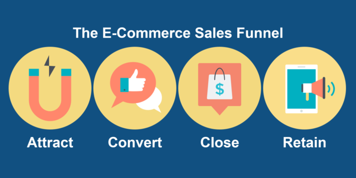 The E-Commerce Sales Funnel: 4 Stages of Success
